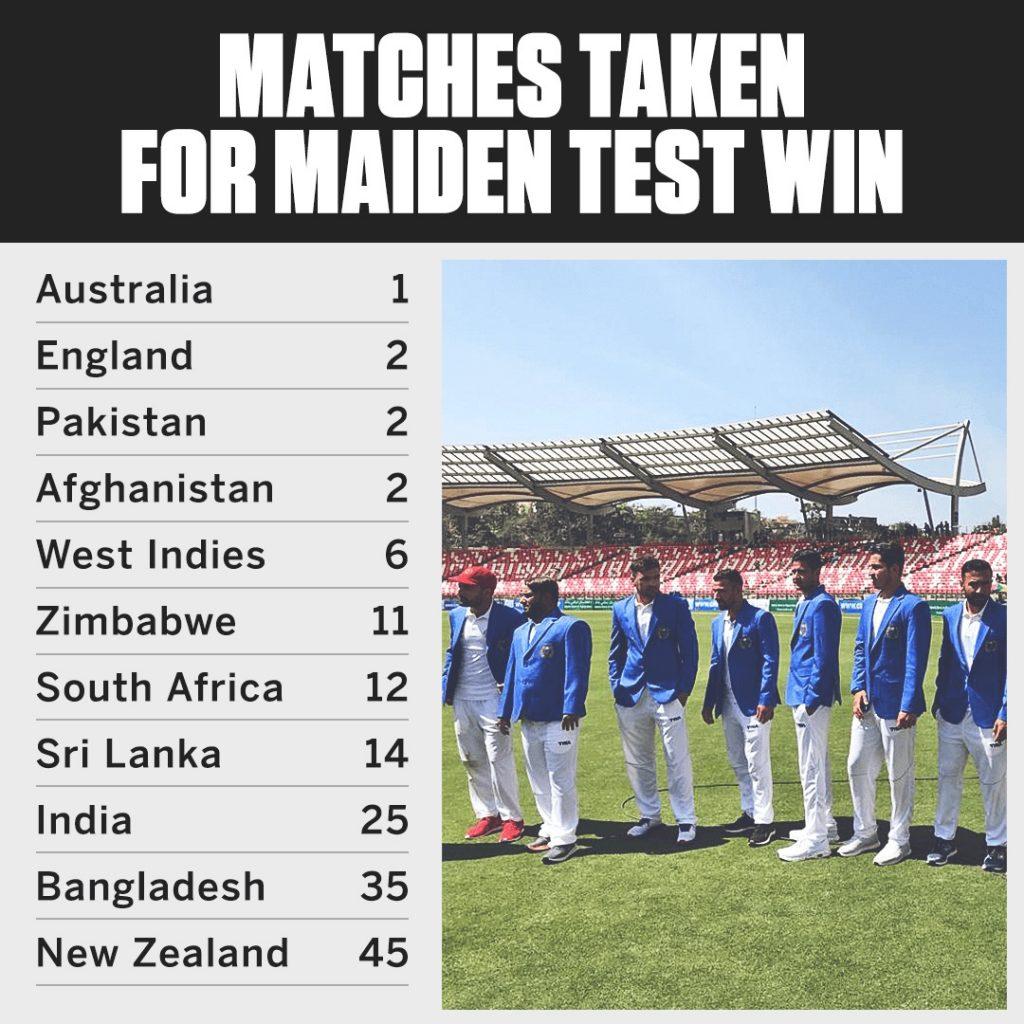 bdsports, bd sports, bd sports news, sports news, bangla news, bd news, news bangla, cricket, cricket news, afganistan, iarland, test match,